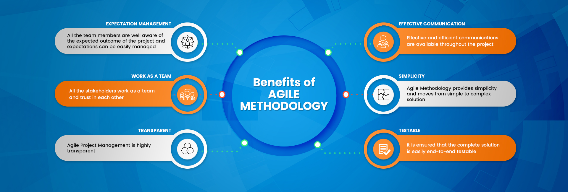 7 Agile Methodology Benefits For Your Project Management